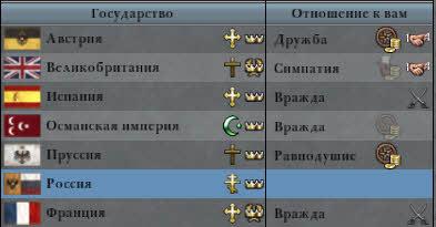 otnosheniya-rosii-s-drugimi-fraktsiyami
